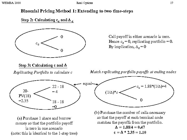 WEMBA 2000 Real Options 17 Binomial Pricing Method 1: Extending to two time-steps Step