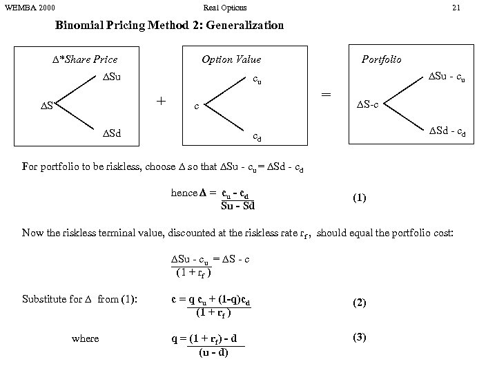 WEMBA 2000 Real Options 21 Binomial Pricing Method 2: Generalization *Share Price Option Value