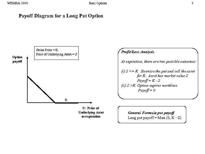WEMBA 2000 Real Options 3 Payoff Diagram for a Long Put Option payoff Strike