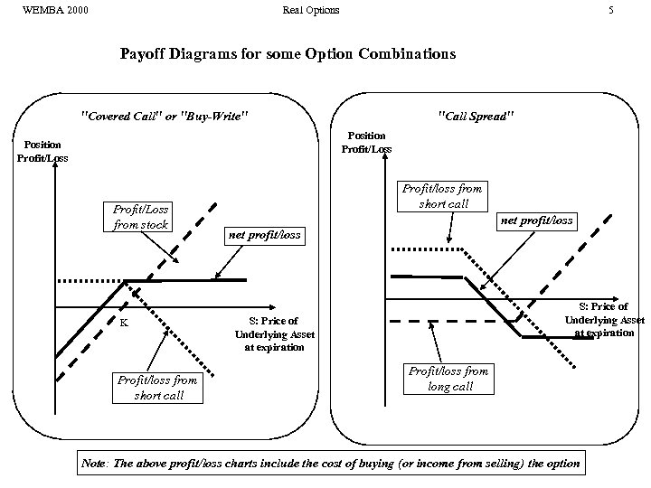 WEMBA 2000 Real Options 5 Payoff Diagrams for some Option Combinations