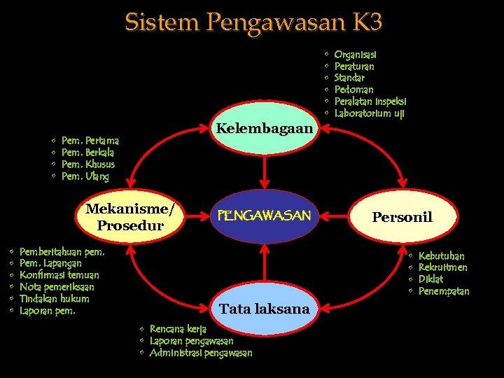 Sistem Pengawasan K 3 • • • Kelembagaan Pem. Pertama Pem. Berkala Pem. Khusus