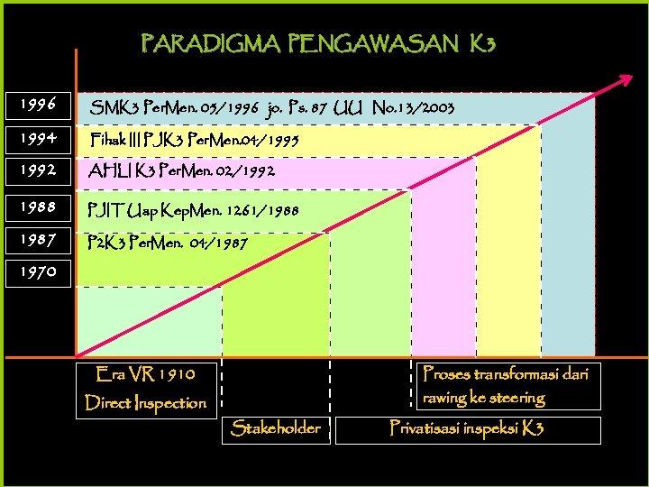 PARADIGMA PENGAWASAN K 3 1996 SMK 3 Per. Men. 05/1996 jo. Ps. 87 UU