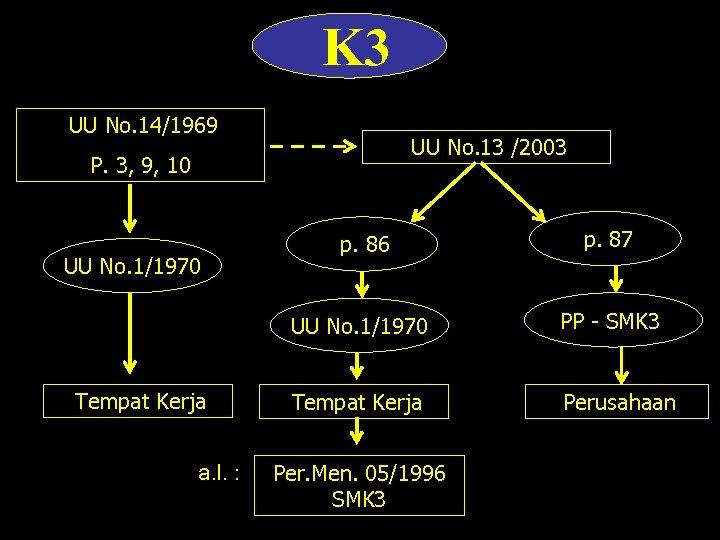 K 3 UU No. 14/1969 UU No. 13 /2003 P. 3, 9, 10 Tempat