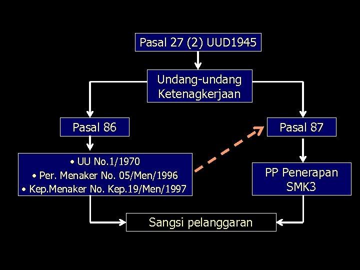 Pasal 27 (2) UUD 1945 Undang-undang Ketenagkerjaan Pasal 86 Pasal 87 • UU No.