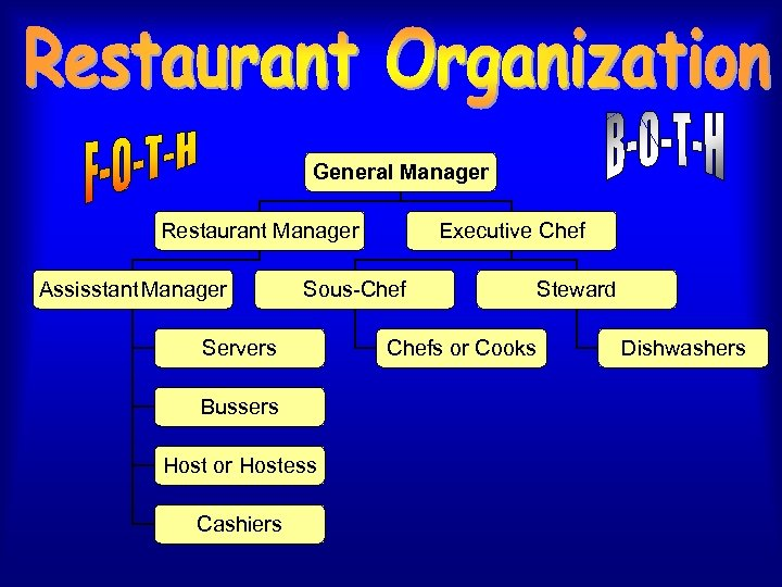 General Manager Restaurant Manager Assisstant Manager Sous-Chef Servers Bussers Host or Hostess Cashiers Executive