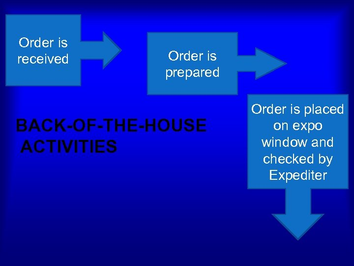 Order is received Order is prepared BACK-OF-THE-HOUSE ACTIVITIES Order is placed on expo window