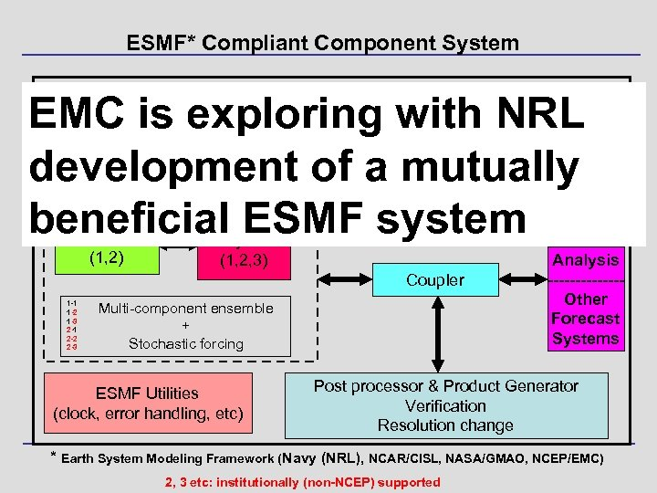 ESMF* Compliant Component System EMC is exploring with NRL development of a mutually beneficial