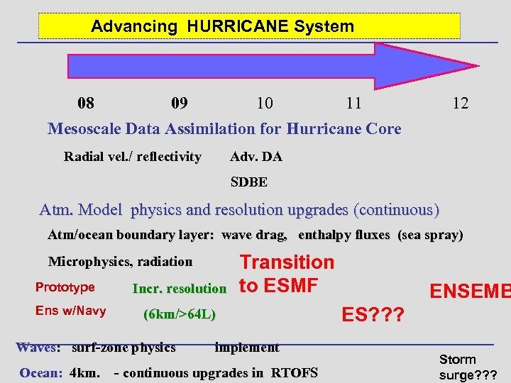 Advancing HURRICANE System 08 09 10 11 Mesoscale Data Assimilation for Hurricane Core Radial