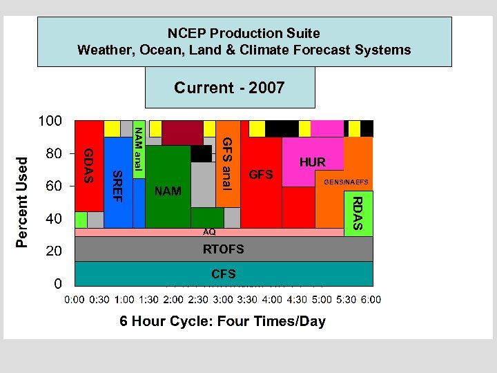 NCEP Production Suite Weather, Ocean, Land & Climate Forecast Systems Current - 2007 Current