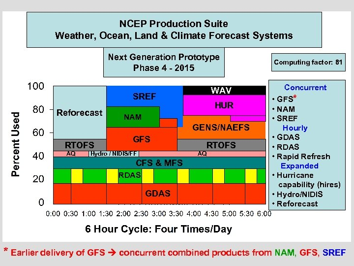 NCEP Production Suite Weather, Ocean, Land & Climate Forecast Systems Next Generation Prototype Phase