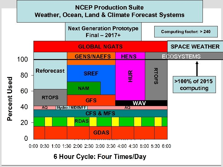 NCEP Production Suite Weather, Ocean, Land & Climate Forecast Systems Next Generation Prototype Final