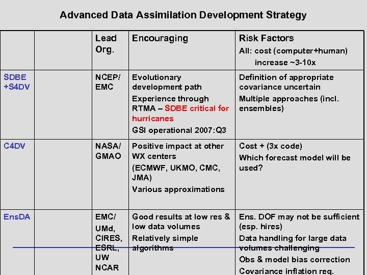 Advanced Data Assimilation Development Strategy Lead Org. Encouraging Risk Factors SDBE +S 4 DV