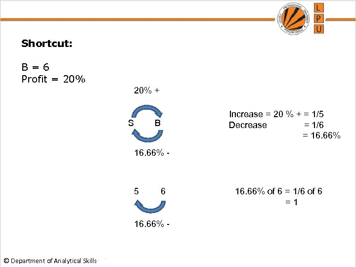 Shortcut: B=6 Profit = 20% + S Increase = 20 % + = 1/5