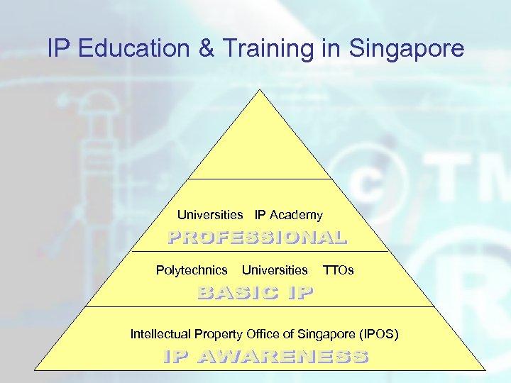 IP Education & Training in Singapore Universities IP Academy Polytechnics Universities TTOs Intellectual Property