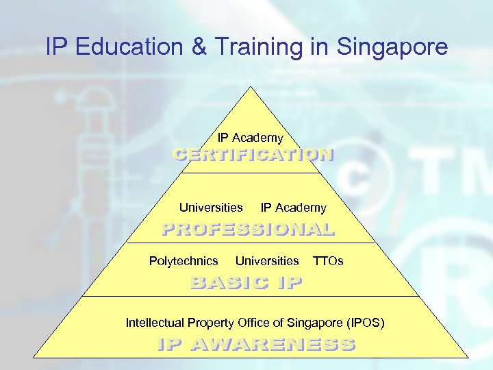IP Education & Training in Singapore IP Academy Universities Polytechnics IP Academy Universities TTOs