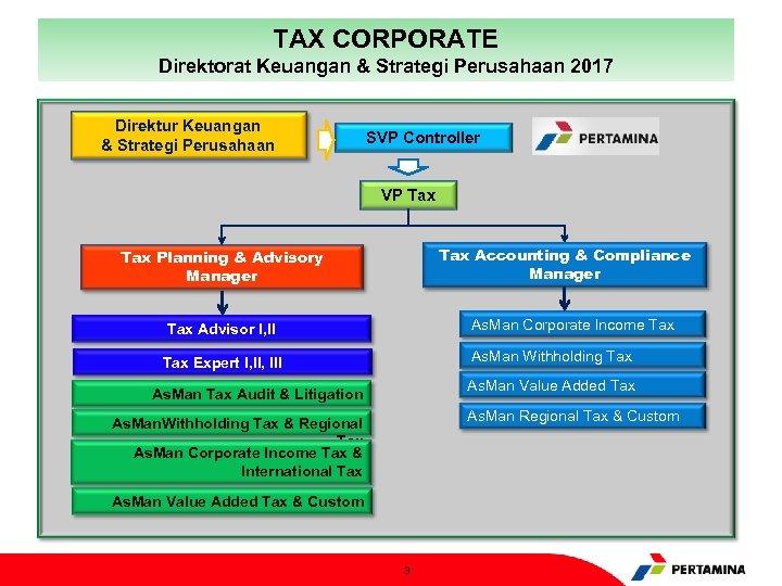 TAX CORPORATE Direktorat Keuangan & Strategi Perusahaan 2017 Direktur Keuangan & Strategi Perusahaan SVP