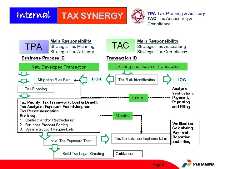 Internal TAX SYNERGY Main Responsibility Strategic Tax Planning Strategic Tax Advisory Business Process ID