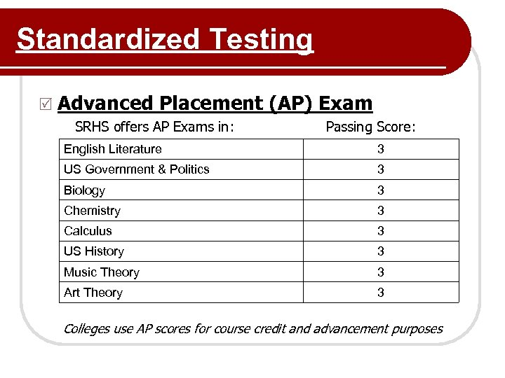 Standardized Testing R Advanced Placement (AP) Exam SRHS offers AP Exams in: Passing Score: