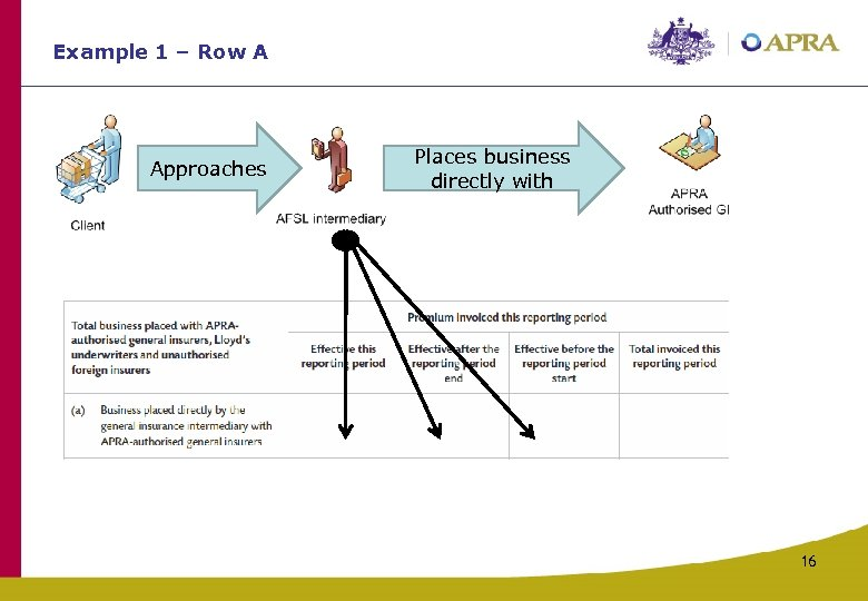 Example 1 – Row A Approaches Places business directly with 16