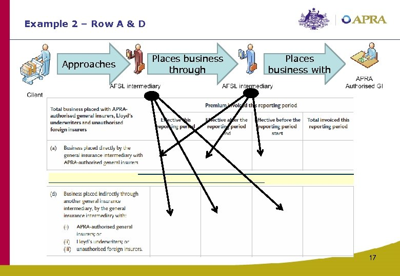 Example 2 – Row A & D Approaches Places business through Places business with