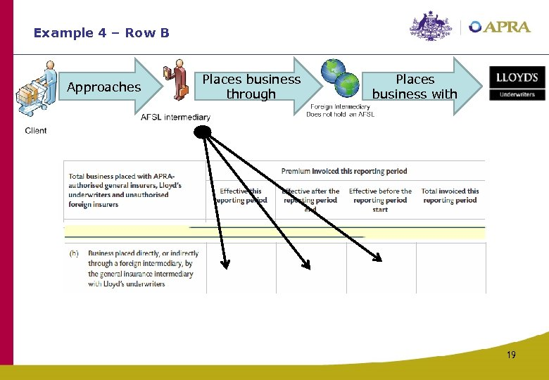 Example 4 – Row B Approaches Places business through Places business with 19