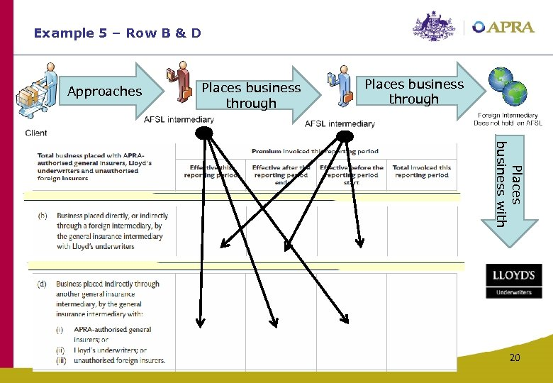 Example 5 – Row B & D Approaches Places business through Places business with