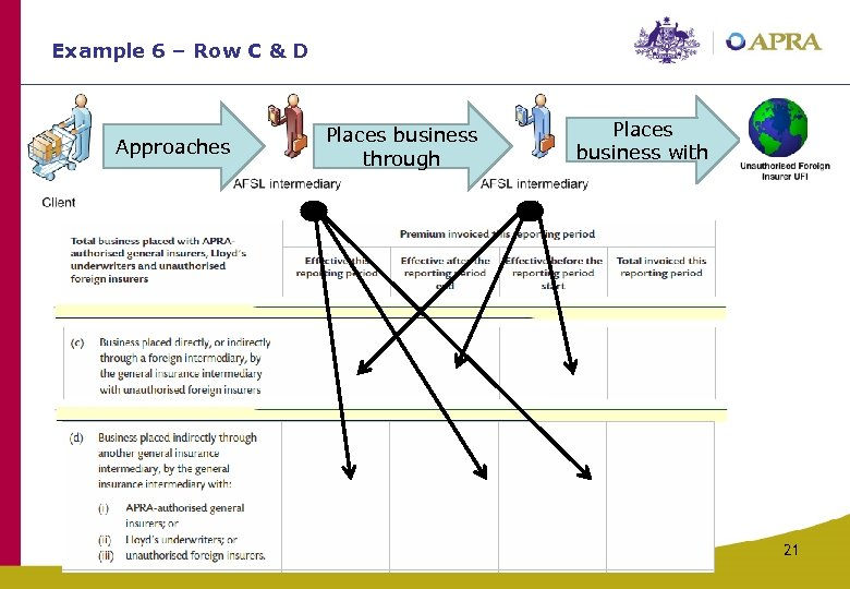 Example 6 – Row C & D Approaches Places business through Places business with
