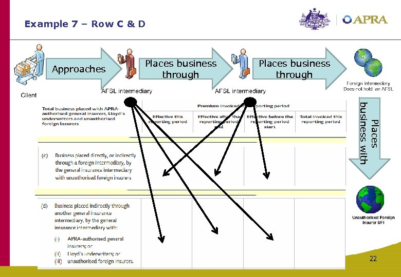 Example 7 – Row C & D Approaches Places business through Places business with