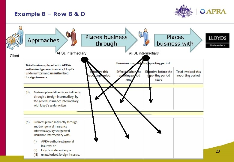Example 8 – Row B & D Approaches Places business through Places business with