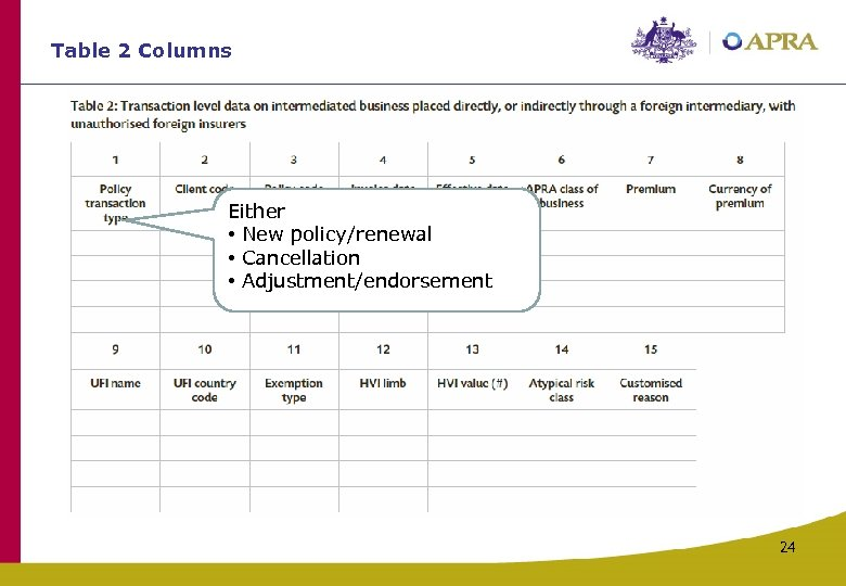 Table 2 Columns Either • New policy/renewal • Cancellation • Adjustment/endorsement 24