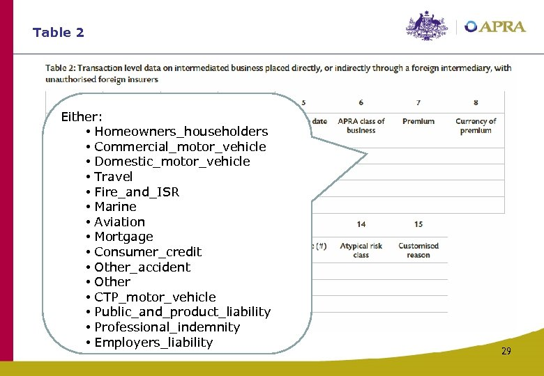 Table 2 Either: • Homeowners_householders • Commercial_motor_vehicle • Domestic_motor_vehicle • Travel • Fire_and_ISR •