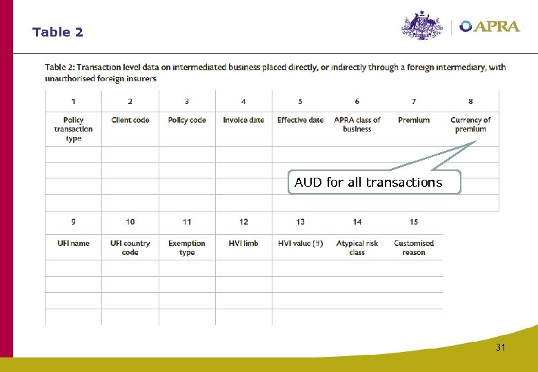 Table 2 AUD for all transactions 31