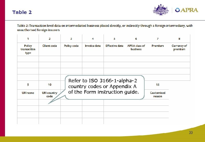 Table 2 Refer to ISO 3166 -1 -alpha-2 country codes or Appendix A of