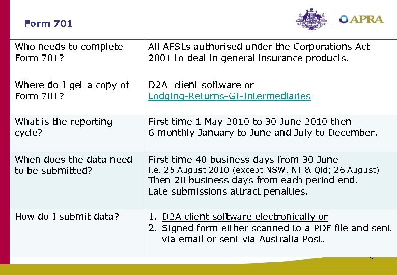 Form 701 Who needs to complete Form 701? All AFSLs authorised under the Corporations