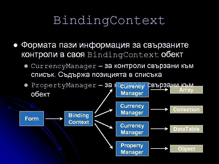Binding. Context l Формата пази информация за свързаните контроли в своя Binding. Context обект