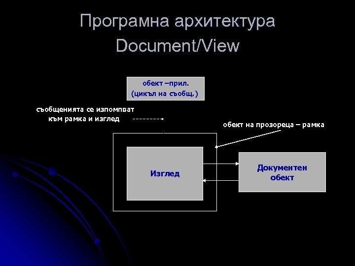 Програмна архитектура Document/View обект –прил. (цикъл на съобщ. ) съобщенията се изпомпват към рамка