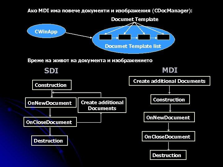 Ако MDI има повече документи и изображения (CDoc. Manager): Documet Template CWin. App Documet