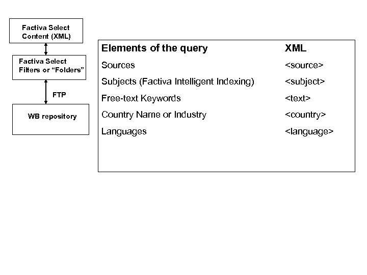Factiva Select Content (XML) Elements of the query FTP WB repository Sources <source> Subjects