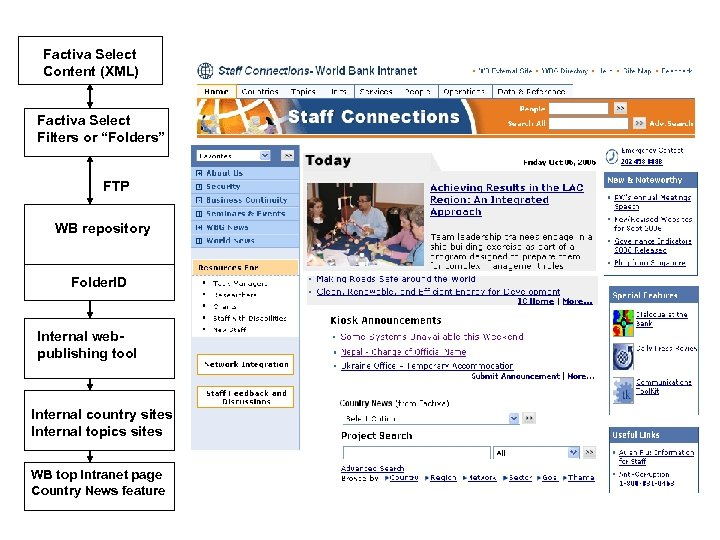 """Factiva Select Content (XML) Factiva Select Filters or """"Folders"""" FTP WB repository Folder. ID"""