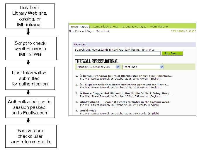 Link from Library Web site, catalog, or IMF intranet Script to check whether user