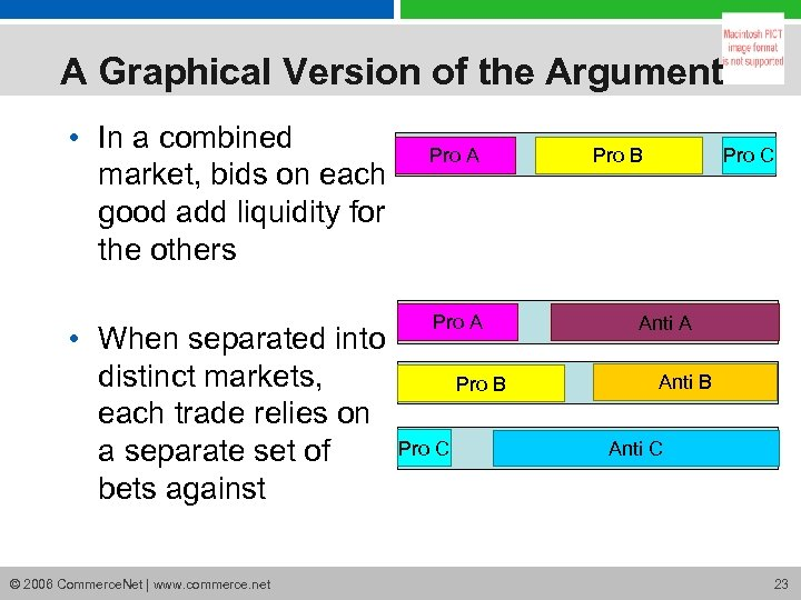 A Graphical Version of the Argument • In a combined market, bids on each