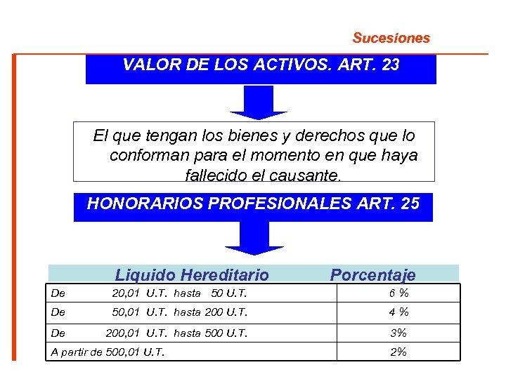 Sucesiones VALOR DE LOS ACTIVOS. ART. 23 El que tengan los bienes y derechos