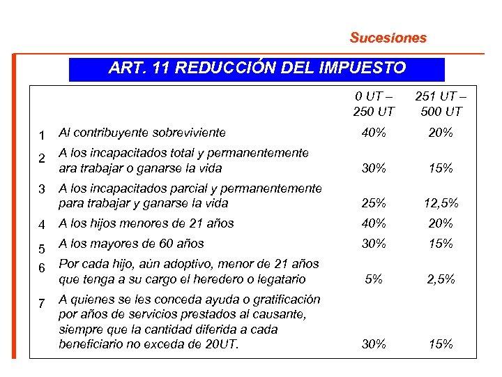 Sucesiones ART. 11 REDUCCIÓN DEL IMPUESTO 0 UT – 250 UT 251 UT –