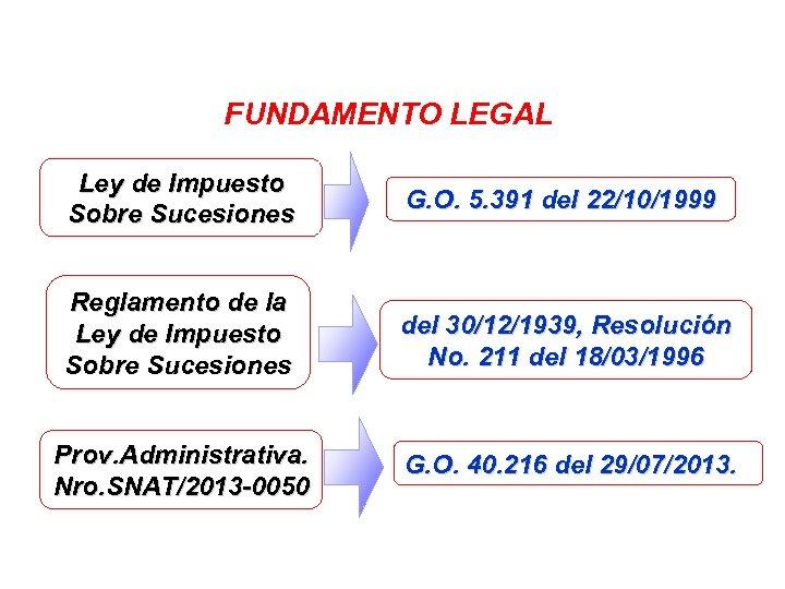FUNDAMENTO LEGAL Ley de Impuesto Sobre Sucesiones G. O. 5. 391 del 22/10/1999 Reglamento