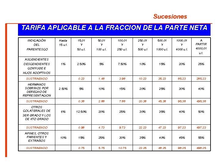 Sucesiones TARIFA APLICABLE A LA FRACCION DE LA PARTE NETA INDICACIÓN DEL PARENTESCO ASCENDIENTES