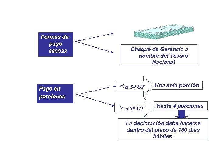 Formas de pago 990032 Pago en porciones Cheque de Gerencia a nombre del Tesoro