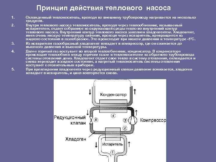 Принцип действия теплового насоса 1. 2. 3. 4. 5. Охлажденный теплоноситель, проходя по внешниму