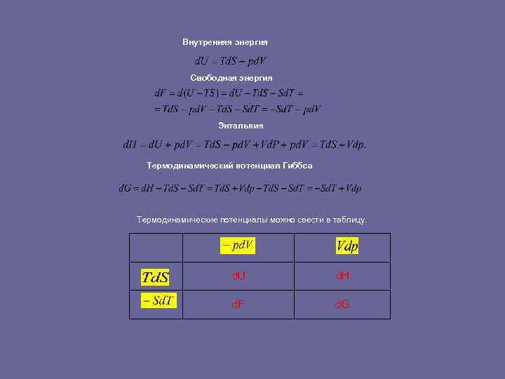 Внутренняя энергия Свободная энергия Энтальпия Термодинамический потенциал Гиббса Термодинамические потенциалы можно свести в таблицу.