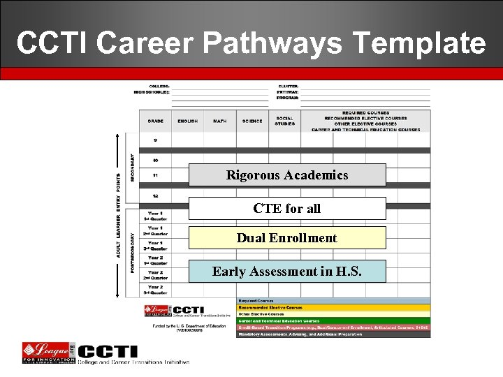 CCTI Career Pathways Template Rigorous Academics CTE for all Dual Enrollment Early Assessment in