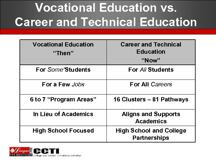 """Vocational Education vs. Career and Technical Education Vocational Education """"Then"""" Career and Technical Education"""